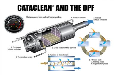 Cataclean & The DPF